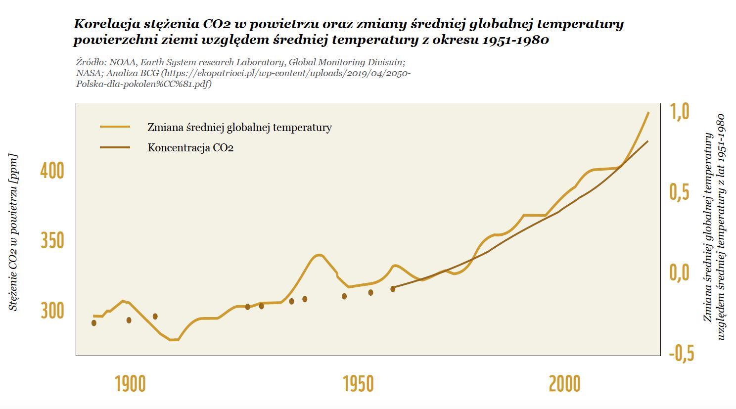 Ochrona przyrody a zmiany klimatyczne: Korelacja stężenia dwutlenku węgla CO2 w powietrzu i zmiany średniej globalnej temperatury