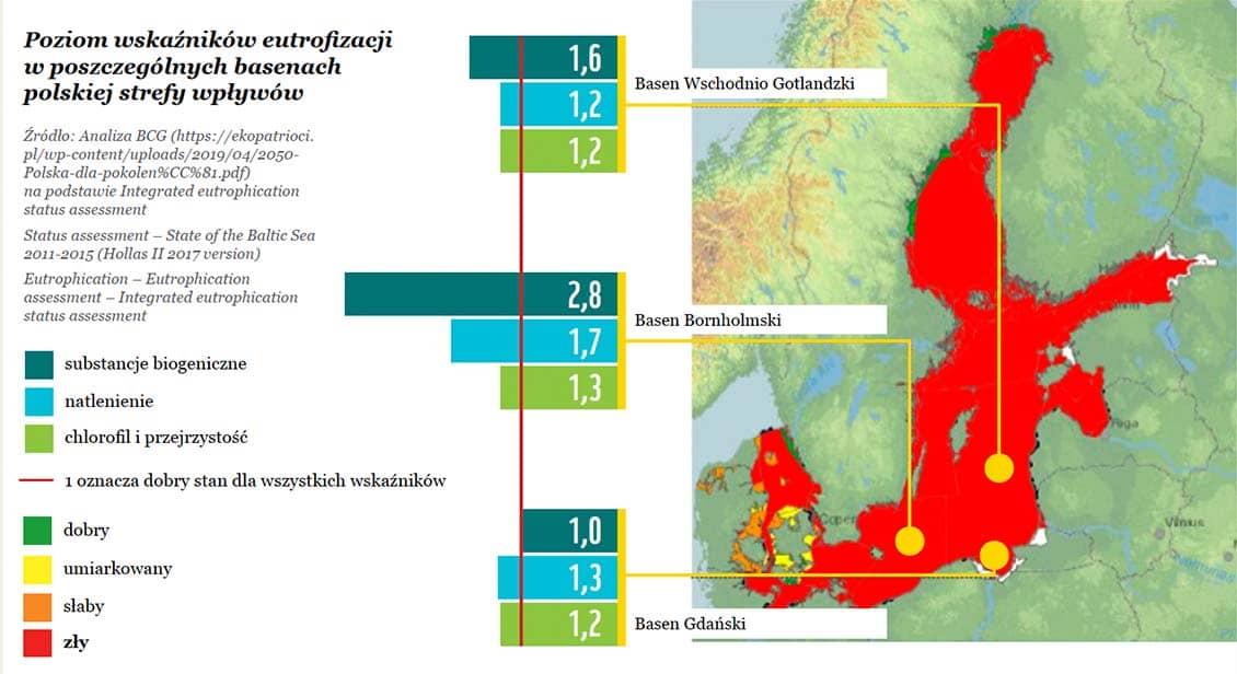 Ochrona przyrody a zmiany klimatyczne: Eutrofizacja Morza Bałtyckiego to wynik stosowania zbyt dużej ilości nawozów w rolnictwie i dostawania się ścieków do rzek i morza