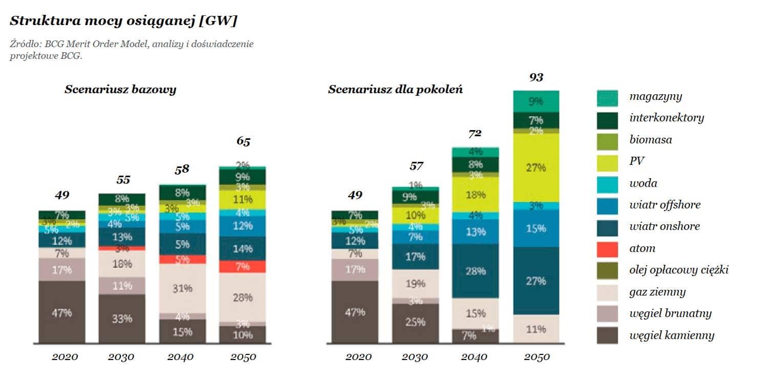 Ochrona przyrody a zmiany klimatyczne: Struktura mocy osiąganej [GW] w produkcji energii